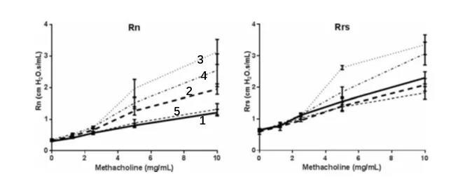 1. 双实线:常氧对照;2. 双虚线:高氧对照;3. 单虚线:MNC处理高氧;4.  单虚线:TNC处理的高氧;5. 单虚线:颗粒细胞处理的高氧。.jpg