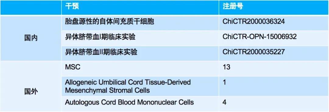 基于以上组织、功能、RNA的动物研究结果,CB-MNC的临床试验逐渐开展起来。目前全世界研究CB-MNC治疗BPD的试验共有26项。 .jpg