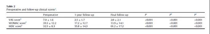 证明了hUCB-MSC的植入对于治疗膝骨性关节炎是有效的。.jpg