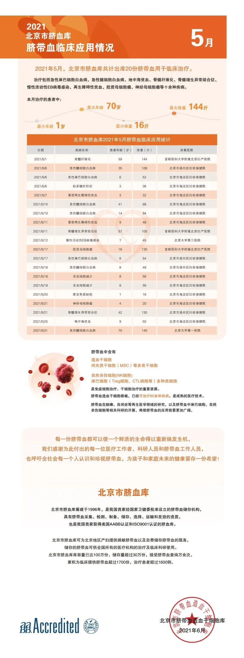 北京市脐血库2021年5月脐带血临床应用报告.jpg